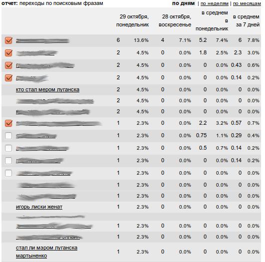 """Скриншот статистики """"Луганского сайта"""""""